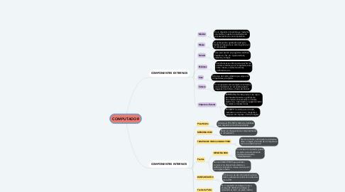 Mind Map: COMPUTADOR