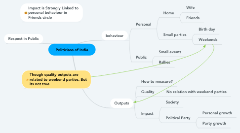 Mind Map: Politicians of India