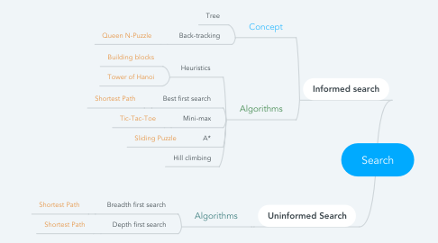 Mind Map: Search