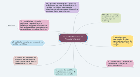 Mind Map: Atividades Privativas do  Nutricionista. art3°
