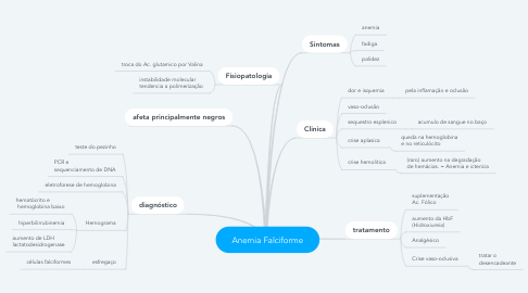 Mind Map: Anemia Falciforme