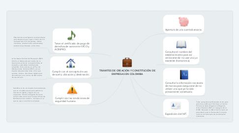 Mind Map: TRÁMITES DE CREACIÓN Y CONSTITUCIÓN DE EMPRESAS EN COLOMBIA