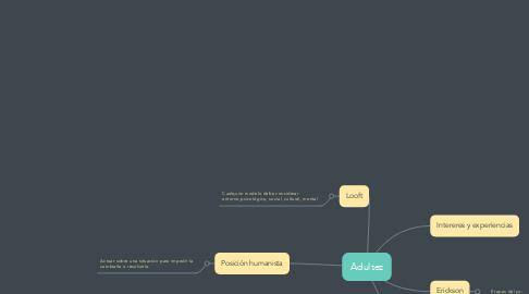 Mind Map: Adultez