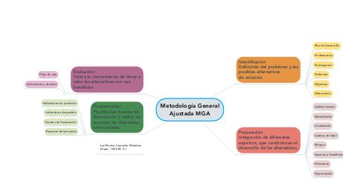 Mind Map: Metodología General Ajustada MGA
