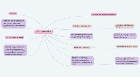 Mind Map: SINTAGMA NOMINAL