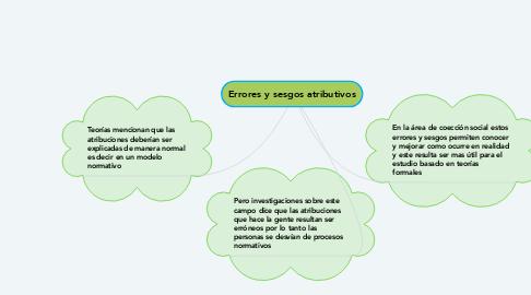 Mind Map: Errores y sesgos atributivos
