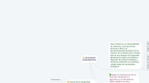 Mind Map: SEGURIDAD ALIMEMNTARIA