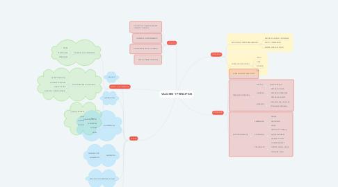 Mind Map: VALORES Y PRINCIPIOS