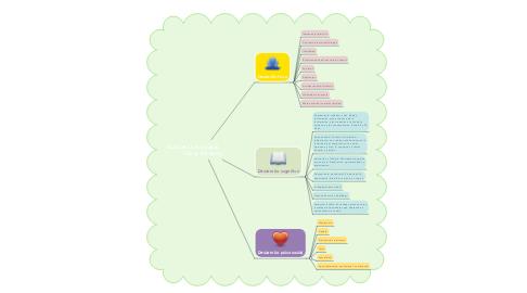 Mind Map: Adultez temprana            (20 a 40 años)