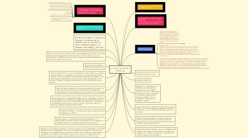Mind Map: CLASIFICACION DEL DERECHO