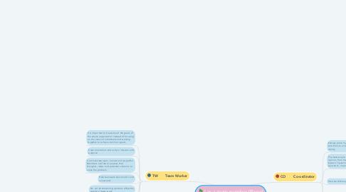 Mind Map: I as a team member (Based on Belbin Test Result)