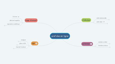 Mind Map: prof doc en ligne