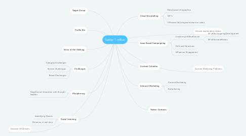 Mind Map: Twitter 1 million