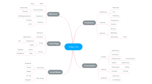 Mind Map: Video 3.0