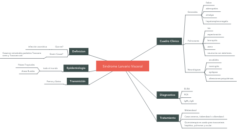 Mind Map: Sindrome Larvario Visceral
