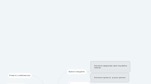 Mind Map: Дизайн-проект и ремонт,ГЕО Екатеринбург и область М-Ж 25-50 лет