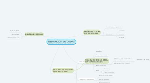 Mind Map: PREVENCIÓN DE CAÍDAS