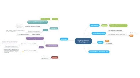 Mind Map: Symptomatologie Œsophagienne