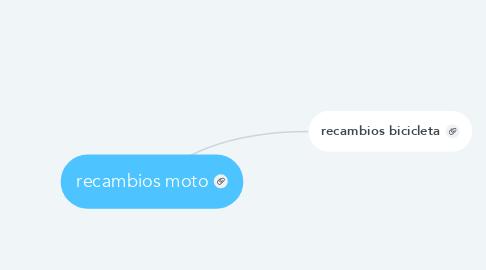Mind Map: recambios moto