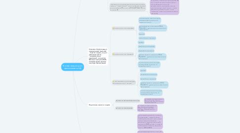 Mind Map: В конце каждого узла прописывается ЦА