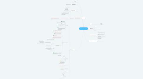 Mind Map: WooCommerce: Nature - Nurture - Culture