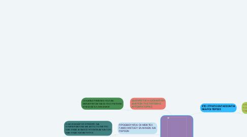 Mind Map: ΤΟ ΕΡΓΟ ΤΟΥ ΜΕΓΑΛΟΥ ΑΛΕΞΑΝΔΡΟΥ