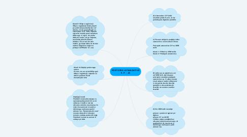 Mind Map: POSTOPEK USTANOVITVE S. P. - JA