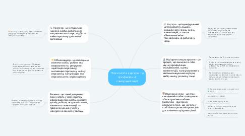 Mind Map: Психологія кар'єри та професійної самореалізації
