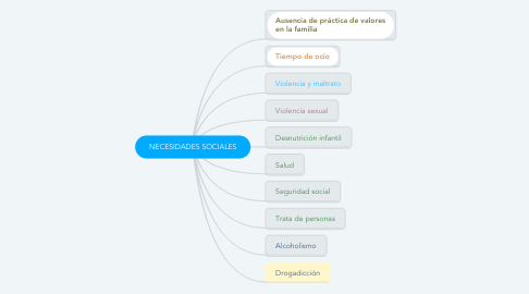 Mind Map: NECESIDADES SOCIALES