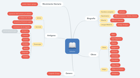Mind Map: Sófocles