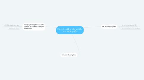 Mind Map: Mô hình thương hiệu và kiến trúc thương hiệu