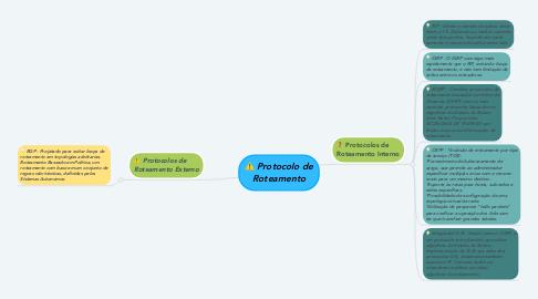 Mind Map: Protocolo de Roteamento