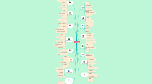 Mind Map: I search