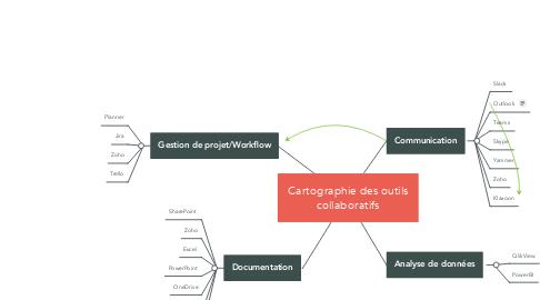 Mind Map: Cartographie des outils collaboratifs