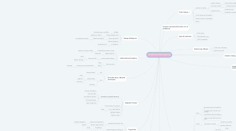 Mind Map: INTERVENCIÓN FAMILIAR