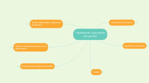 Mind Map: Управление трудовыми ресурсами