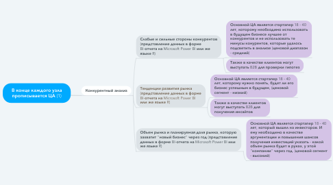 Mind Map: В конце каждого узла прописывается ЦА (1)