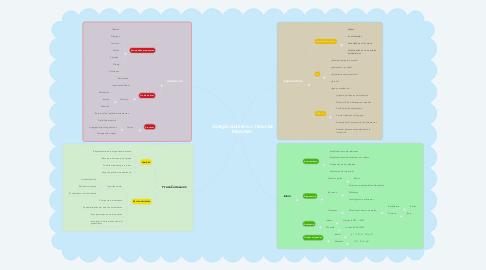Mind Map: Colegio Guillermo Taborda Restrepo