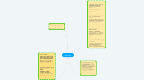 Mind Map: El bullying