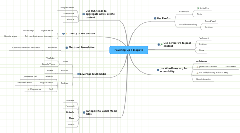 Mind Map: Powering Up a Blogsite