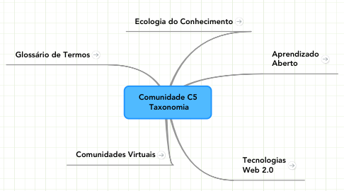 Mind Map: Comunidade C5