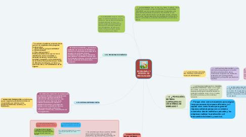Mind Map: ECONOMÍA Y MODOS DE PRODUCCIÓN