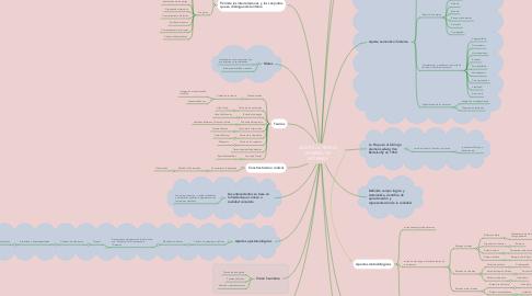Mind Map: PERSPECTIVAS Y REFLEXIONES  DE LA CONCEPTUALIZACION EN LOS  SIGLOS XX Y XXI DE FILOSOFIA POLITICA EN RELACION CON CIENCIA POLITICA