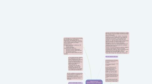 Mind Map: Relación entre epistemología y pedagogía como disciplinas humanísticas, afines y complementarias en el proceso de la construcción del saber y el conocimiento.