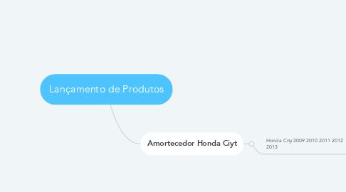 Mind Map: Lançamento de Produtos