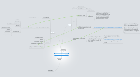 Mind Map: Social Networking Sites