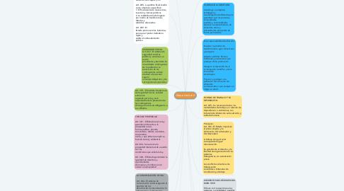Mind Map: Mapa mental 2