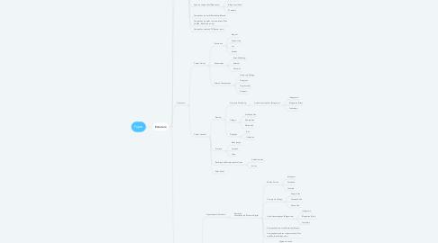 Mind Map: Foyer