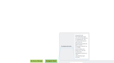 Mind Map: Bio Klausur Ökologie