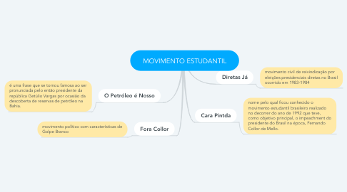 Mind Map: MOVIMENTO ESTUDANTIL